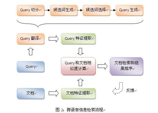 谈跨语言信息检索技术
